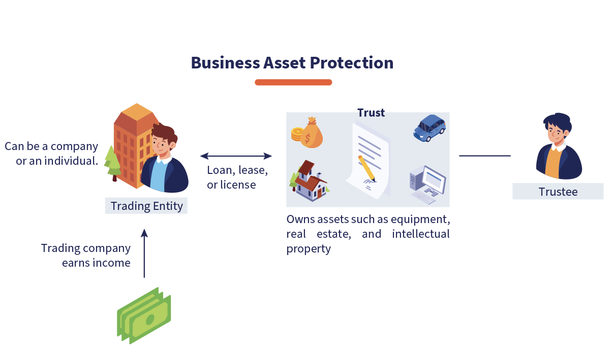 Anonymous Wyoming Asset Protection Trust $3000 - WY Trust