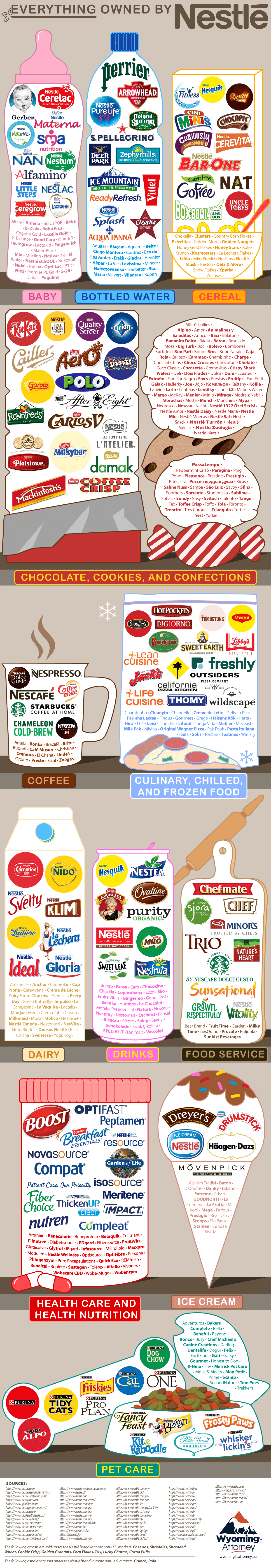 Everything Owned by Nestle - Wyoming LLC Attorney Asset Protection - Infographic